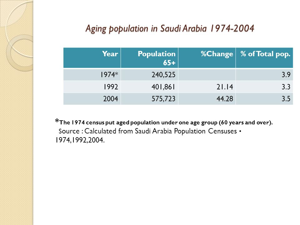 Aging Population in Saudi Arabia Changes and Challenges