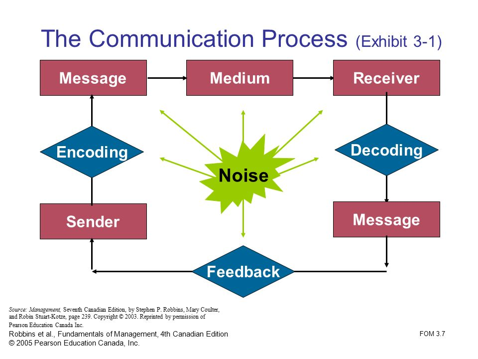 carey ritual model communication The sadharanikaran model and ritual model of communication: a comparative study – amol acharya proposed by adhikary (2003), sadharanikaran model of communication (smc) is a systematic representation of communication process from hindu perspective.