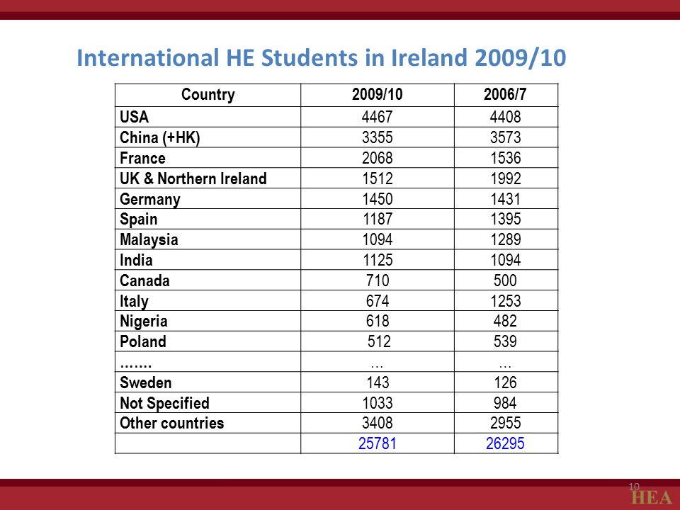 International HE Students in Ireland 2009/10