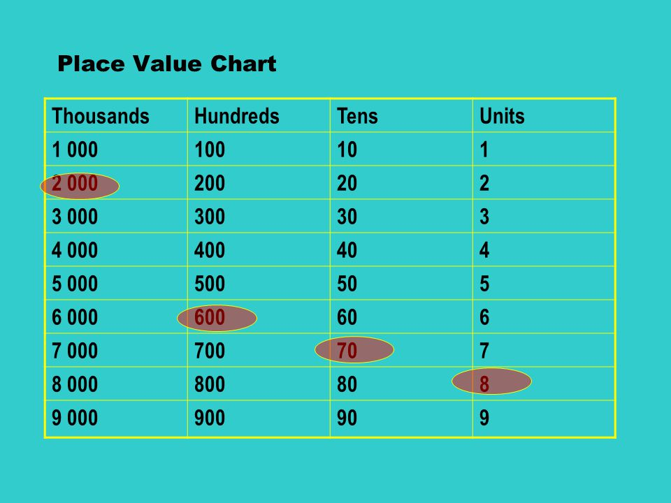 Year 6 Sats Booster Maths 1 Place Value Part Ppt Video Online Download