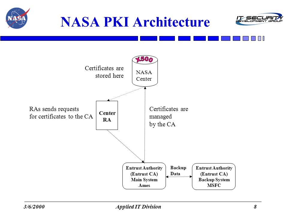 nasa pki for pki forum presenters paul ma nasa ames research rh slideplayer com