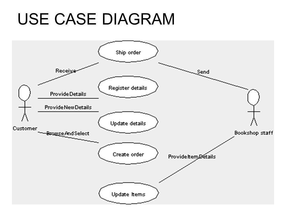 Online book shop conceptualization bookshop books musiccds 3 use case diagram ccuart Choice Image
