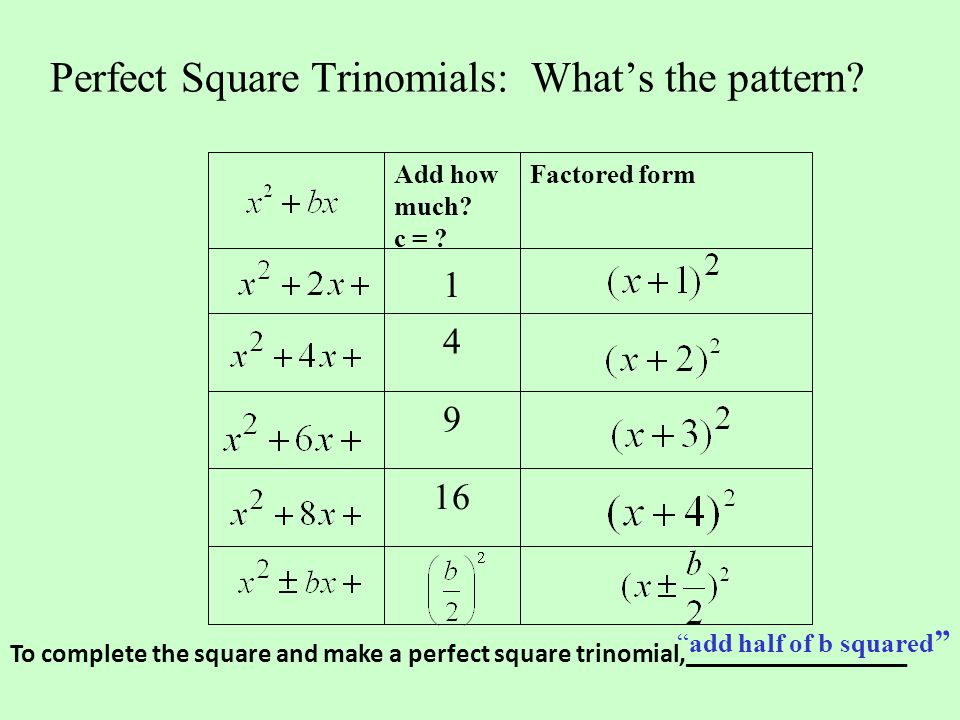 Perfect Square Trinomials: What's the pattern