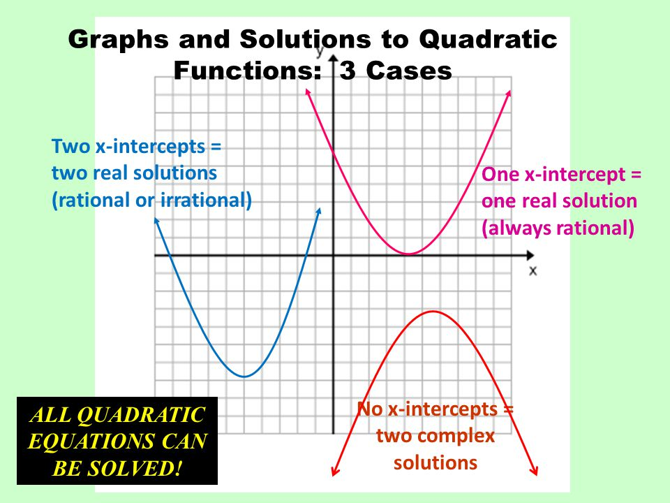 Graphs and Solutions to Quadratic Functions: 3 Cases