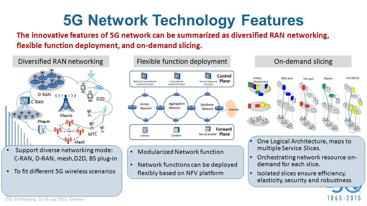 Network Slicing For 5g With Sdnnfv Concepts - Engaging