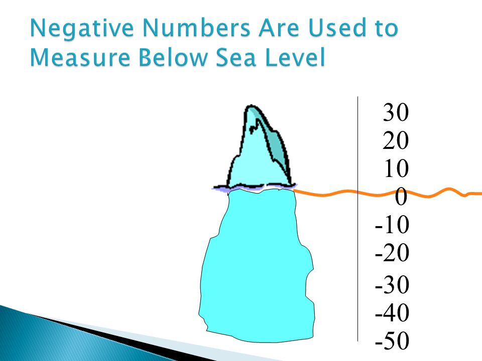 Negative Numbers Are Used to Measure Below Sea Level