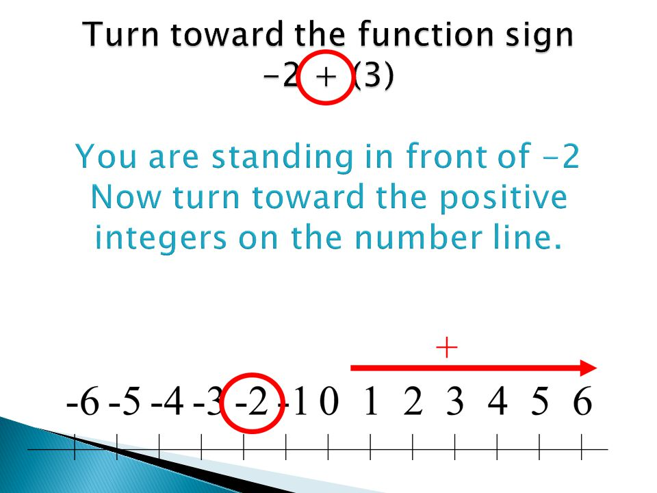 Turn toward the function sign -2 + (3) You are standing in front of -2 Now turn toward the positive integers on the number line.
