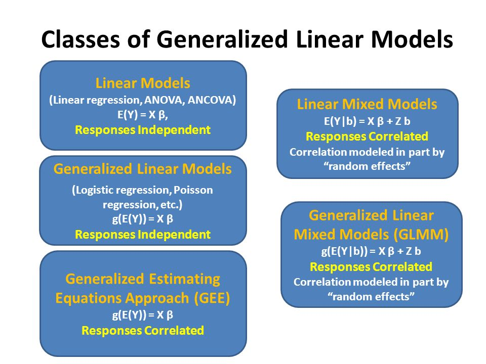 GEE and Generalized Linear Mixed Models - ppt video online download