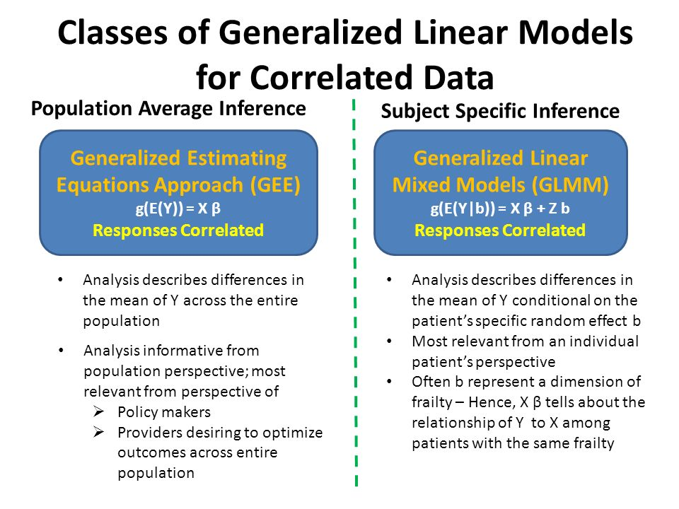 GEE and Generalized Linear Mixed Models - ppt video online