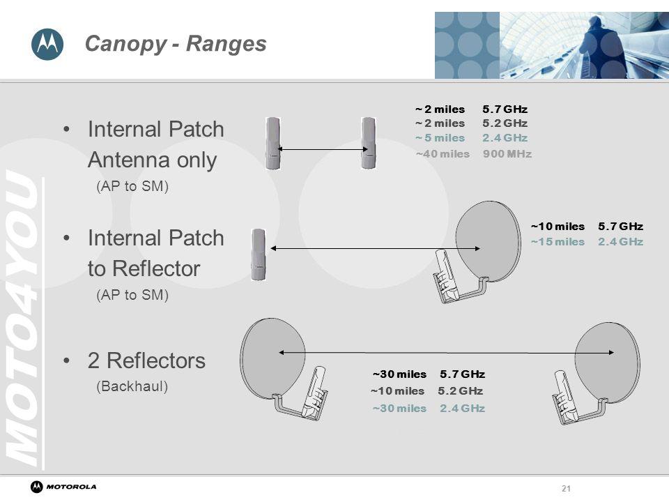 21 Internal Patch Antenna Only