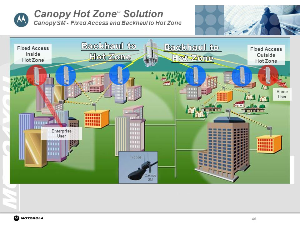 46 Canopy ...  sc 1 st  SlidePlayer & Motorola Canopy Wireless Broadband Platform - ppt video online download