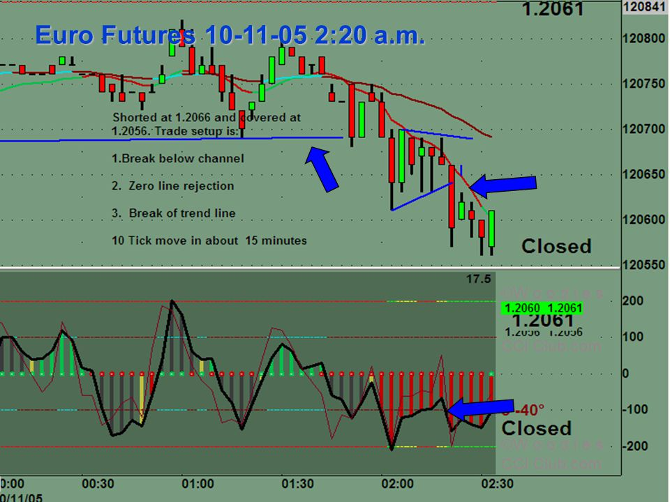 Of Forex Futures Trading Ppt Download