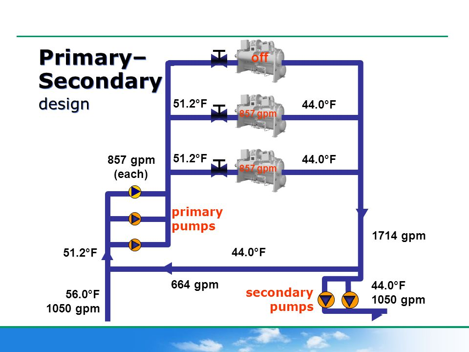 Chilled Water Systems Total Cost Of Ownership Ppt Video