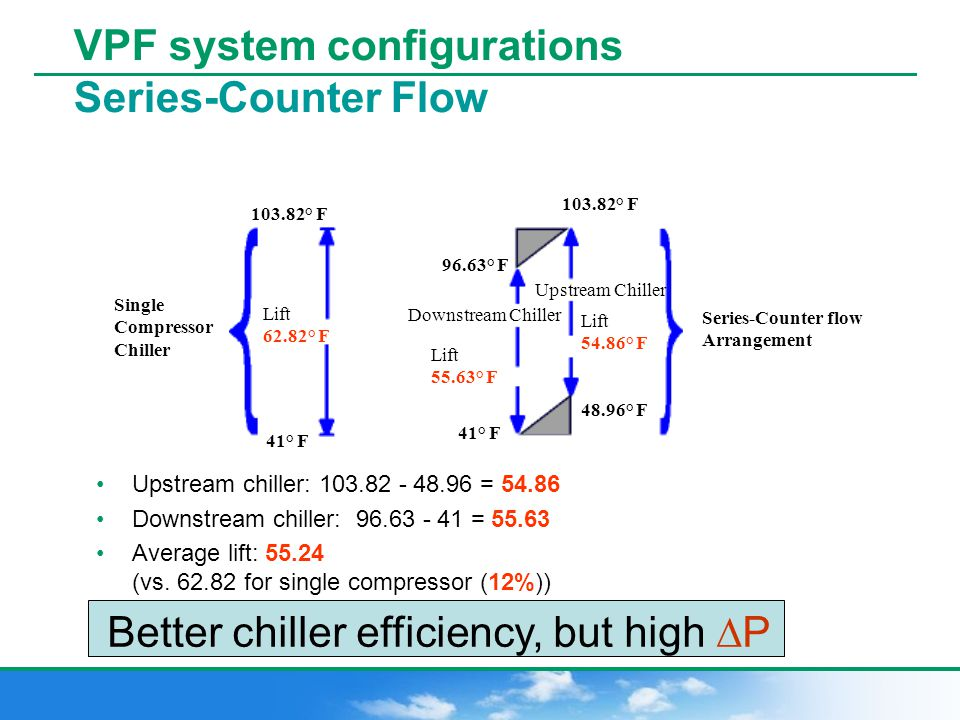 Chilled Water Systems Total Cost of Ownership - ppt video