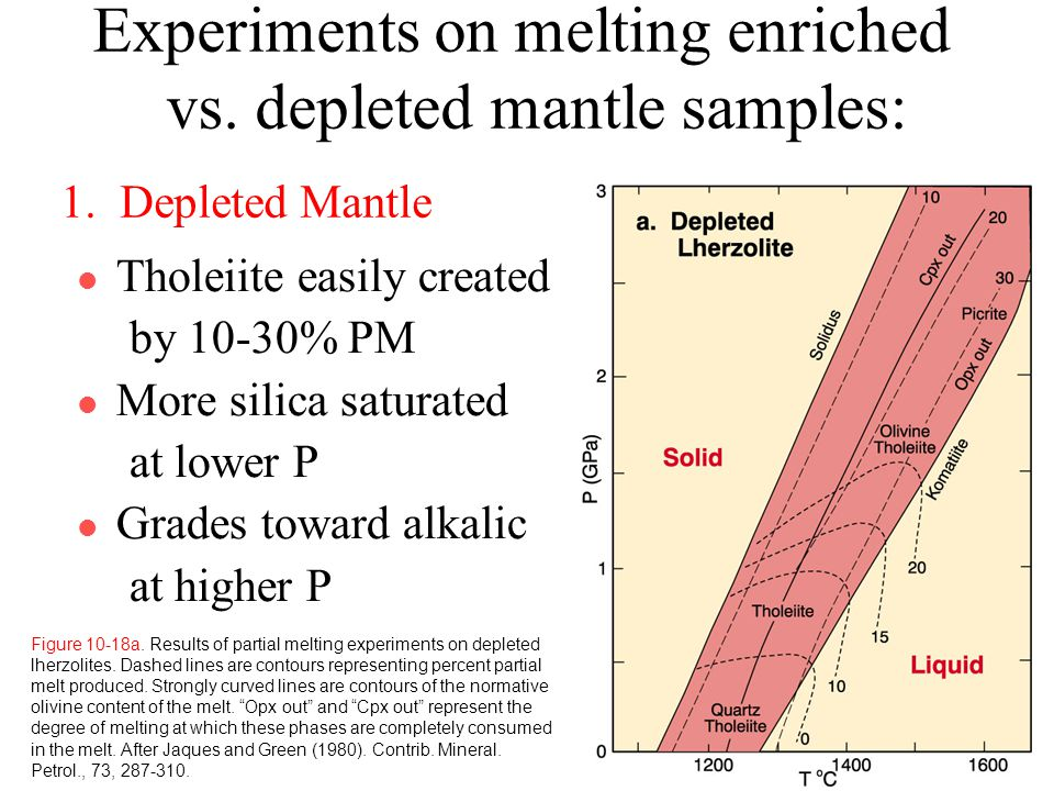 mip experiment on the melting temperature Melting ice - student sheet  c suggest two ways in which jo could ensure that her experiment is a  melting, conduction, energy transfer, temperature, argument.