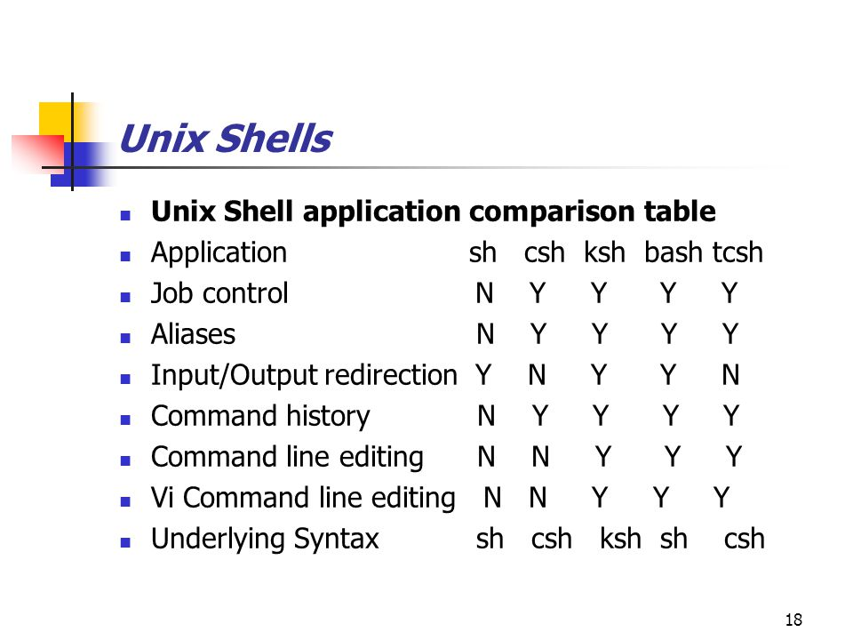 Basic Unix And Shell Scripting