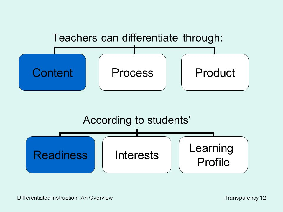 differentiating instruction through assessments Differentiated instruction characteristics • offering students choice in what they are going to learn (content), the learning activities (processes) and/or the results of the learning (products) along with where they • variety of instructional and assessment techniques related to student learner profiles.