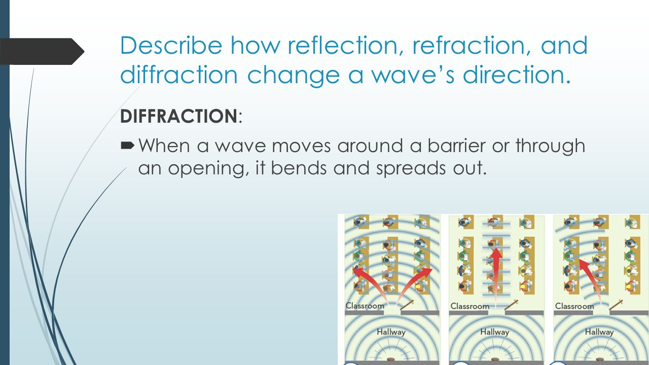 Describe how reflection, refraction, and diffraction change a wave's direction.