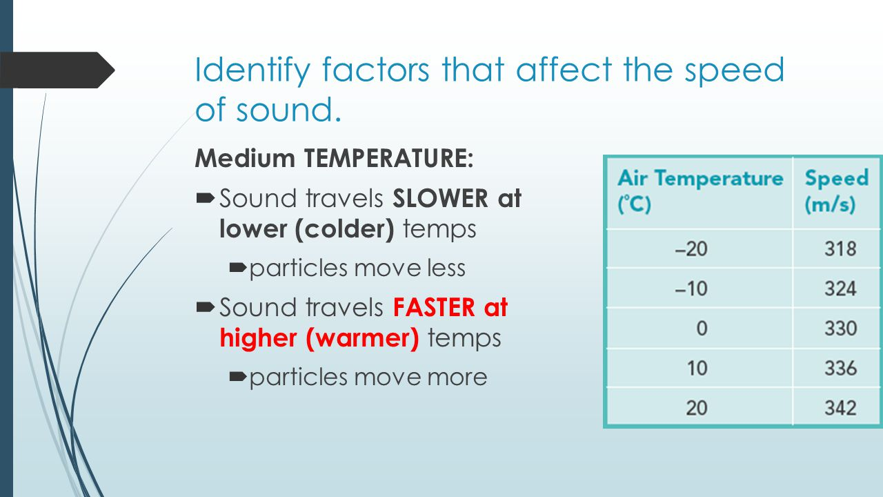 Identify factors that affect the speed of sound.