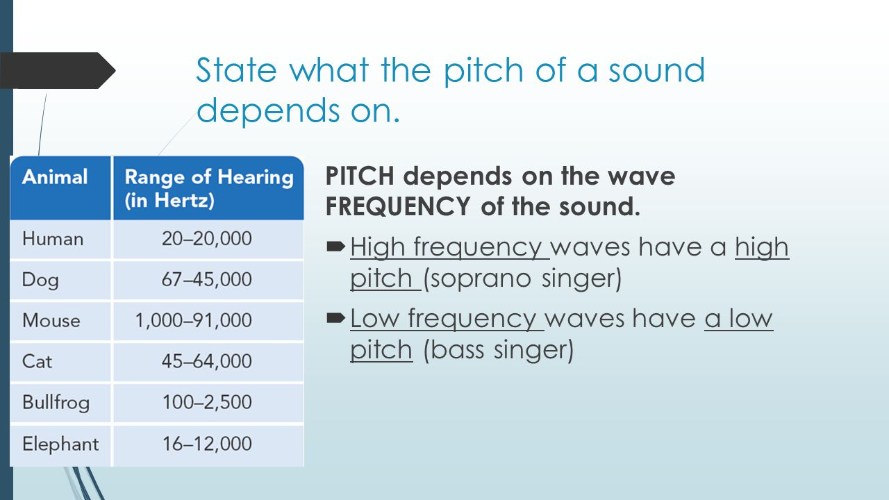 State what the pitch of a sound depends on.