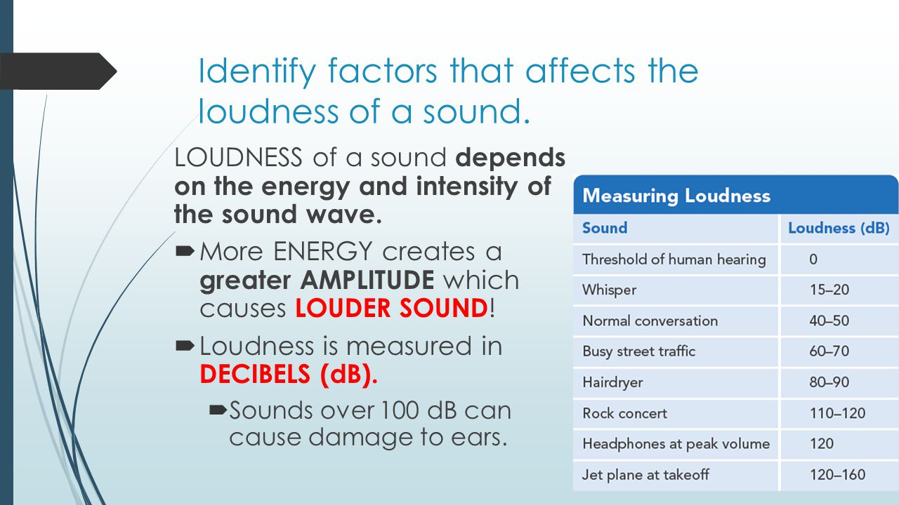 Identify factors that affects the loudness of a sound.