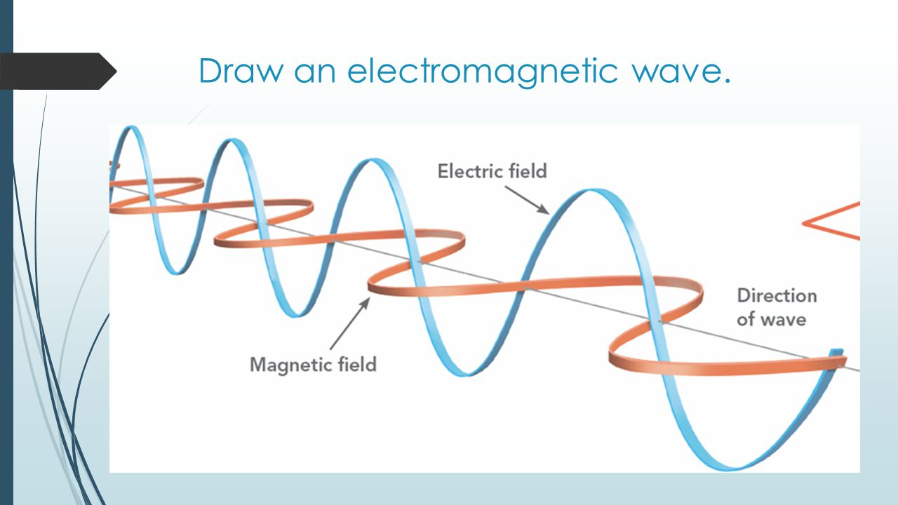 Draw an electromagnetic wave.