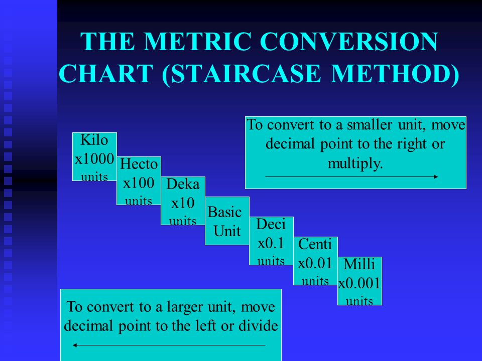 THE METRIC CONVERSION CHART (STAIRCASE METHOD)