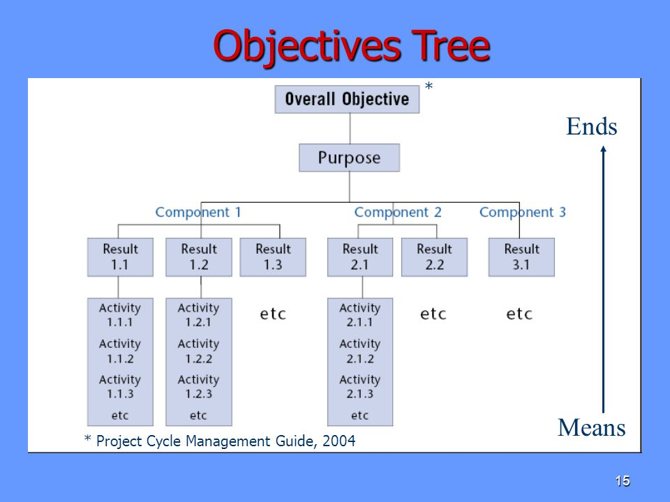 Objectives Tree * Ends Means * Project Cycle Management Guide, 2004