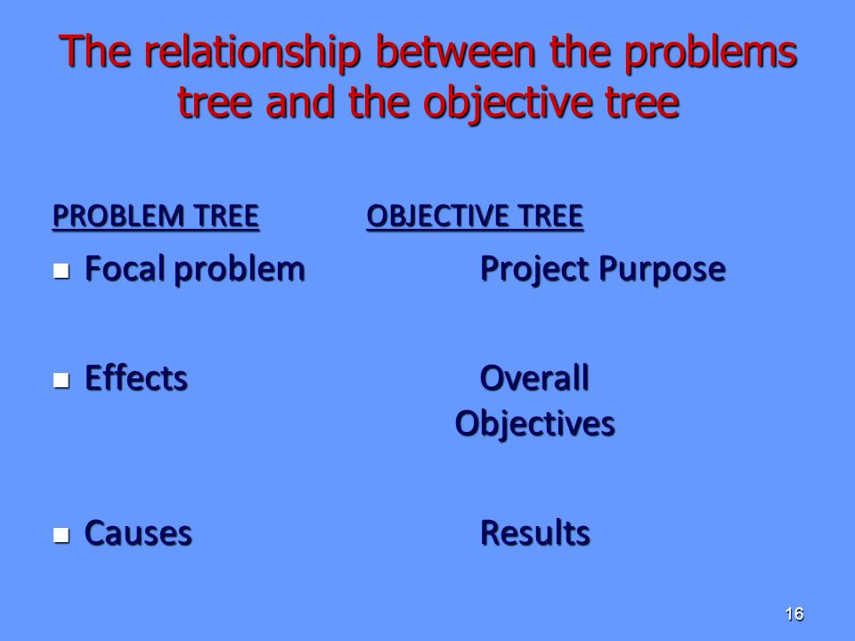 The relationship between the problems tree and the objective tree