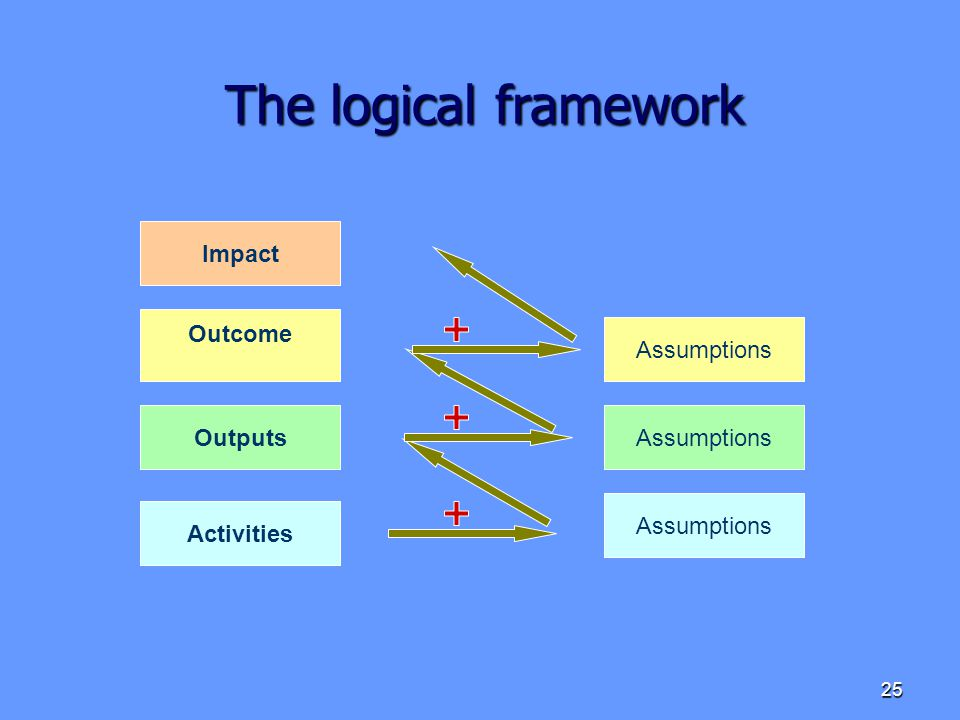The logical framework Impact Outcome Assumptions Outputs Assumptions