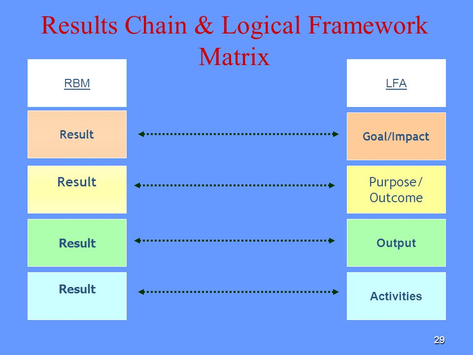 Results Chain & Logical Framework Matrix