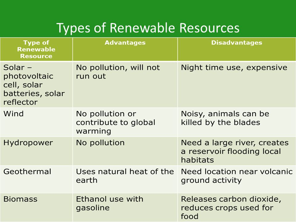 Types of Renewable Resources