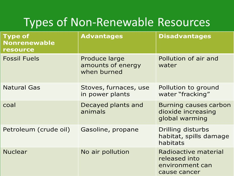 Types of Non-Renewable Resources
