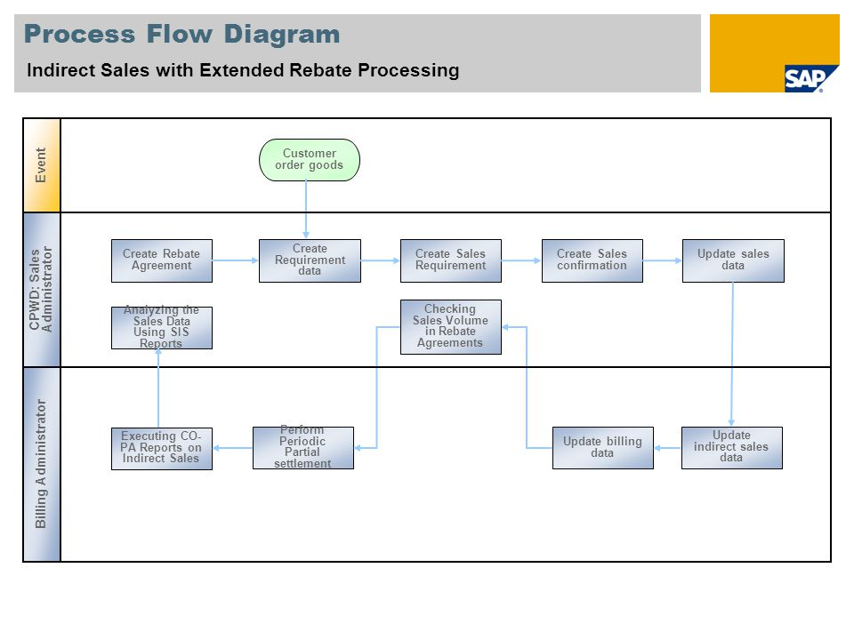 Process Flow Diagram Indirect Sales with Extended Rebate Processing