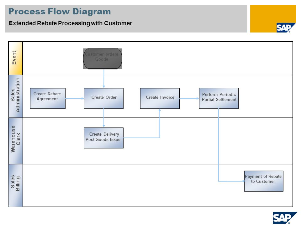 extended rebate processing with customer sap best practices for cp rh slideplayer com Service Level Management Process Flow Business Process Mapping Best Practices