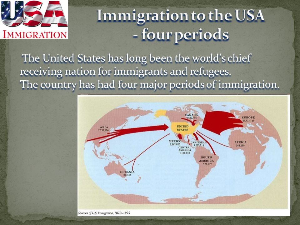 Immigration to the USA - four periods