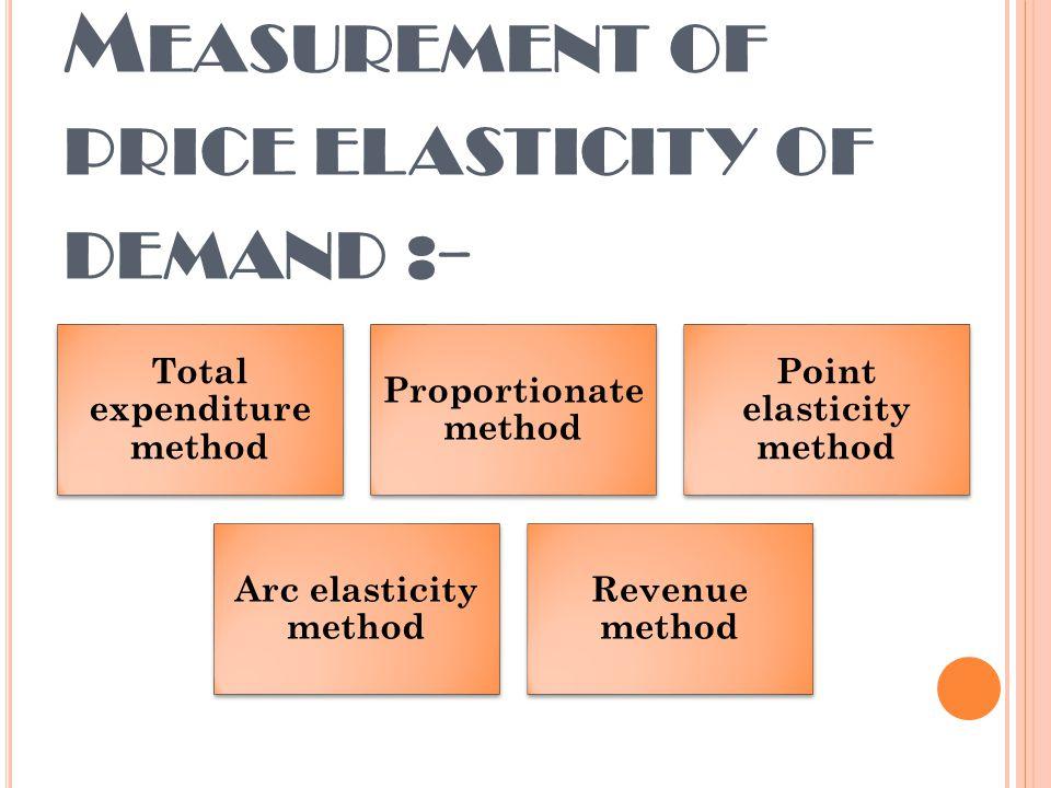 arc elasticity method