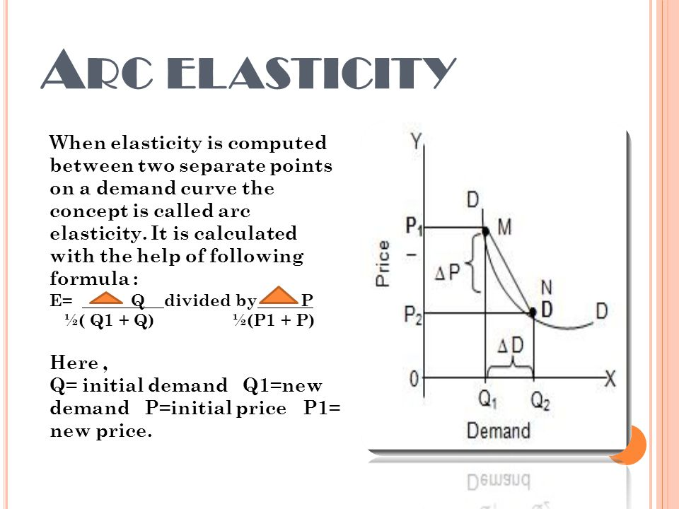 Index Meaning Of Price Elasticity Ppt Video Online