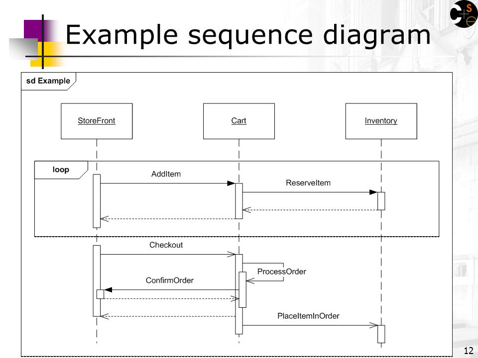 Uml Sequence Diagrams Reading Uml Distilled Ch 4 By M Fowler