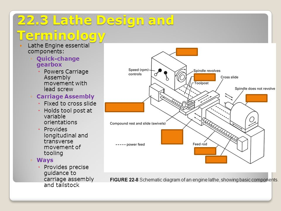 22.1 Introduction Turning is the process of machining external ... on cnc lathe diagram, engine assembly diagram, engine cylinder diagram, steam engine diagram, craftsman lathe diagram, wood lathe diagram, gasoline engine diagram, engine car diagram, leblond lathe wiring diagram, engine engine diagram, monarch lathe diagram, metal lathe diagram, ammco brake lathe diagram, lathe gear diagram, turret lathe diagram, lathe chuck diagram, engine design diagram, engine generator diagram, engine fan diagram, lathe parts diagram,