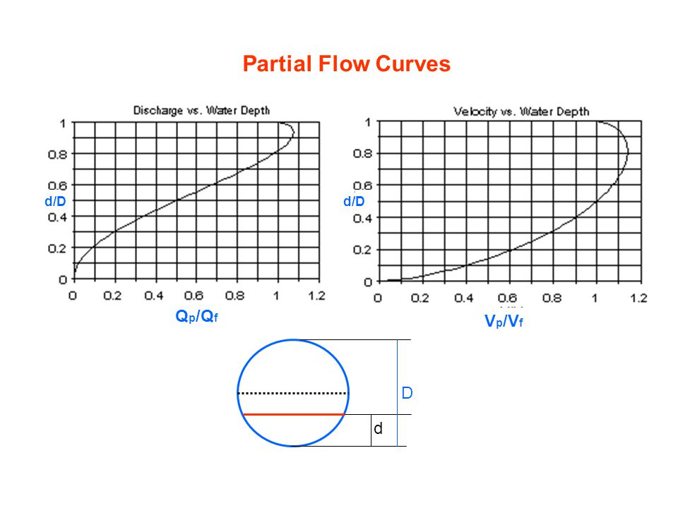 Partial Flow Curves d/D d/D Qp/Qf Vp/Vf d D
