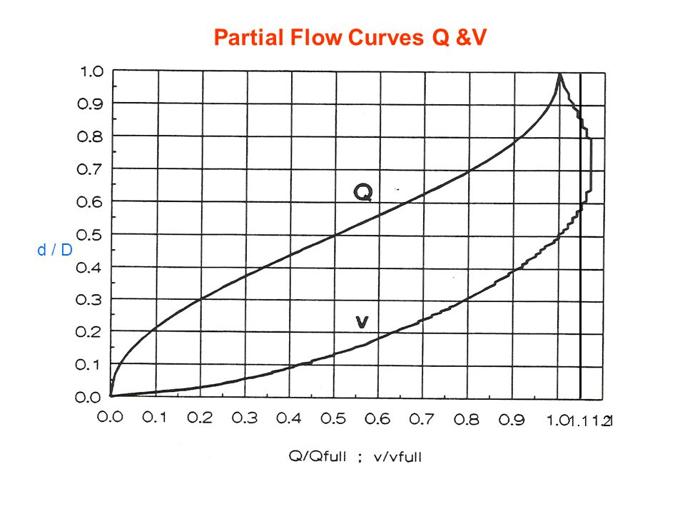 sewer hydraulics gravity flow  full flow gravity flow
