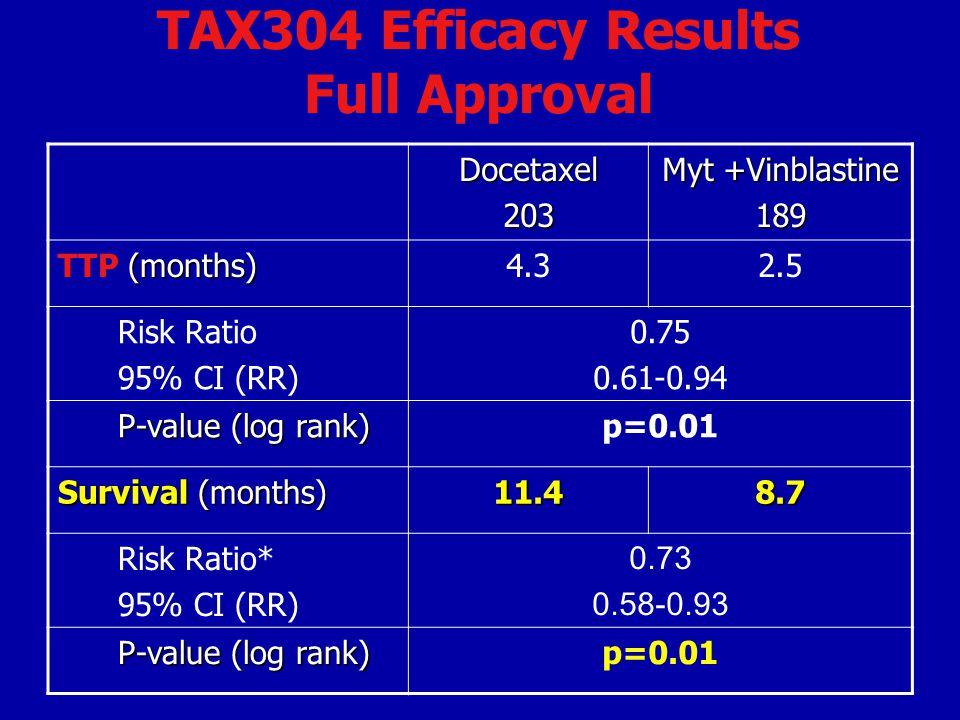 TAX304 Efficacy Results Full Approval