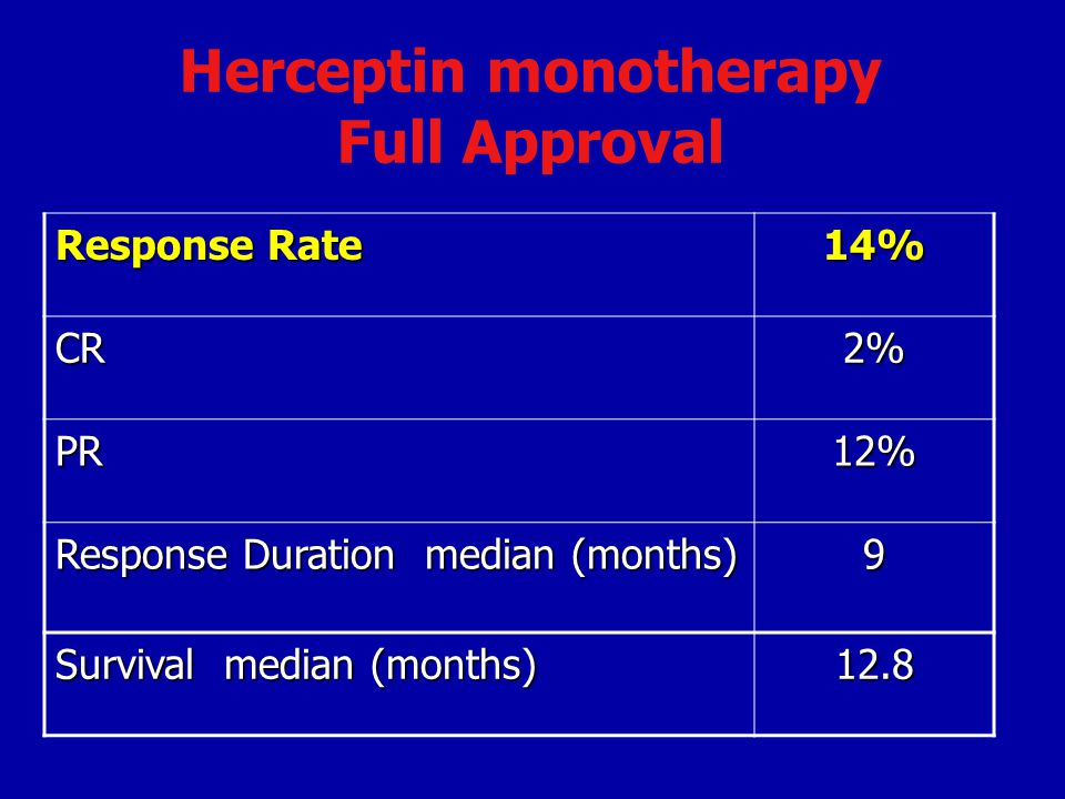 Herceptin monotherapy Full Approval