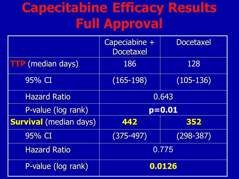 Capecitabine Efficacy Results Full Approval