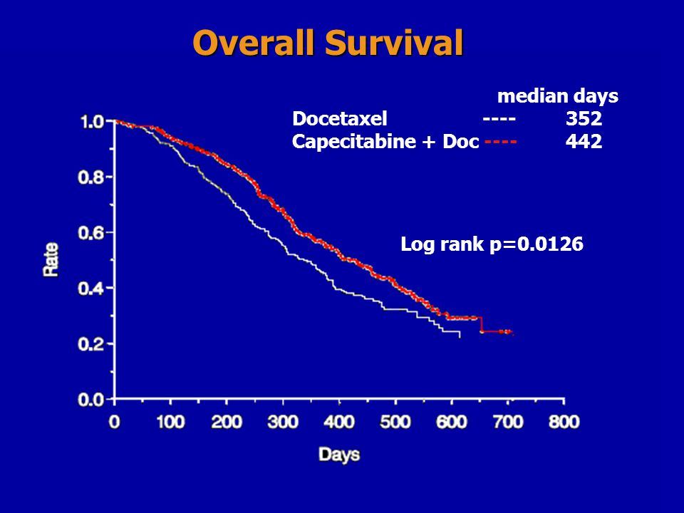 Overall Survival median days Docetaxel