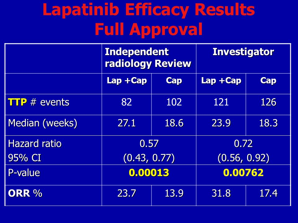 Lapatinib Efficacy Results Full Approval