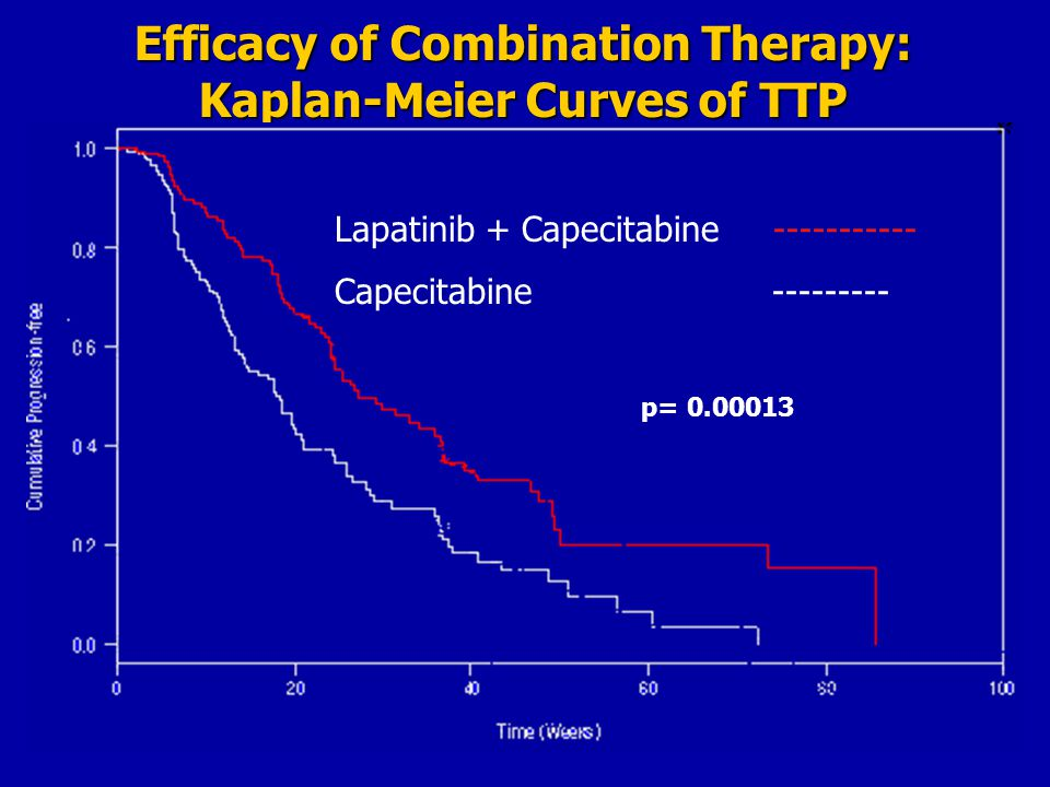 Efficacy of Combination Therapy: Kaplan-Meier Curves of TTP