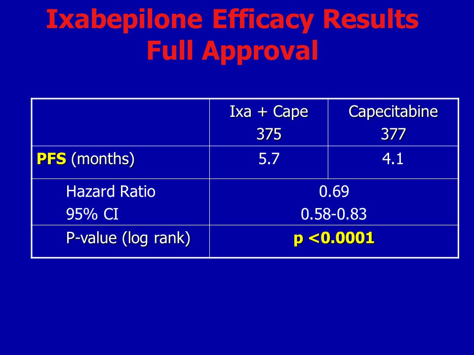 Ixabepilone Efficacy Results Full Approval