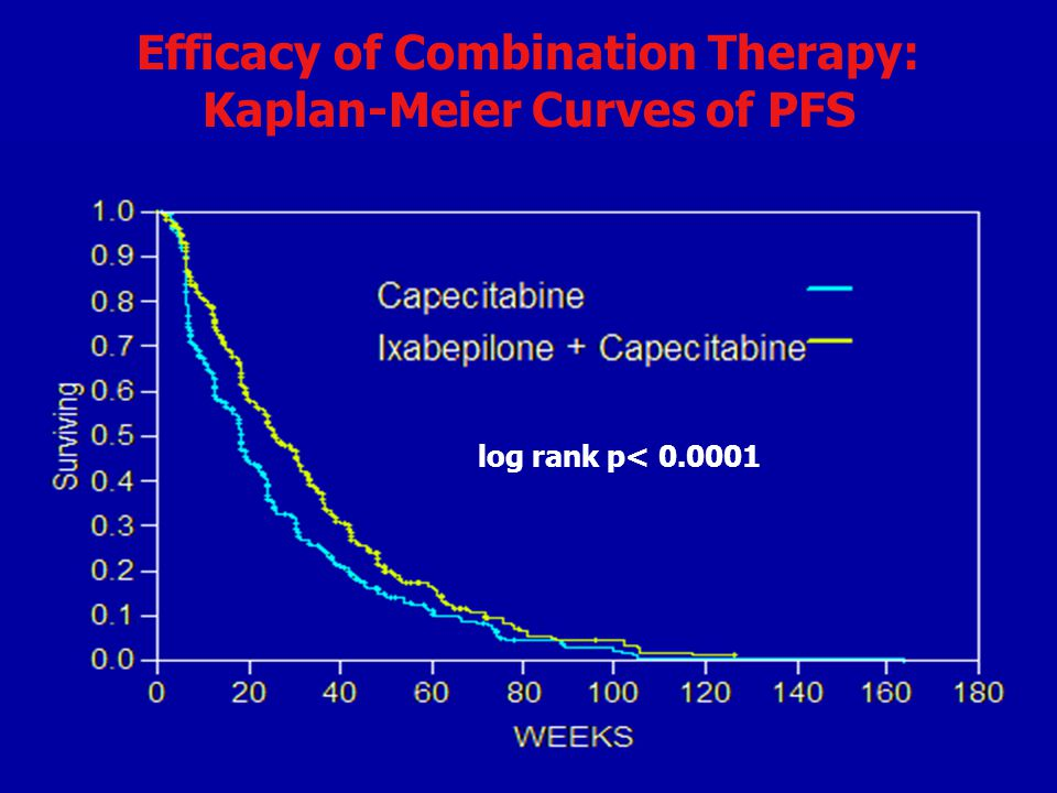 Efficacy of Combination Therapy: Kaplan-Meier Curves of PFS